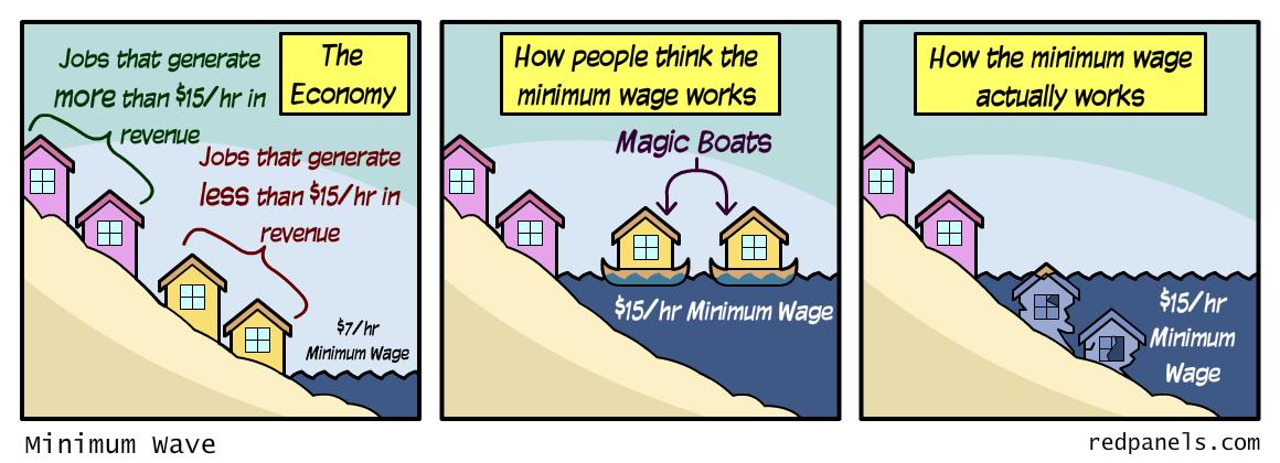 fun-wage